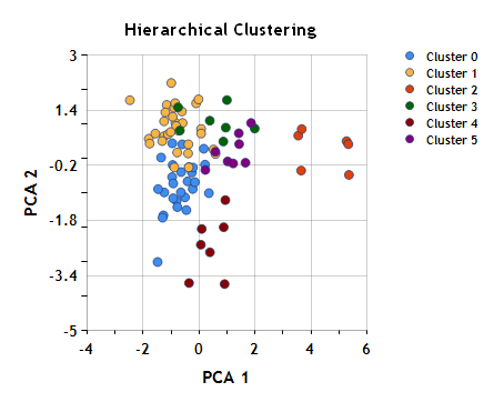 Clustering analysis part iii hierarchical cluster analysis clusters 1 2 are unchanged while clusters 0 3 are now split into sub clusters ccuart Image collections