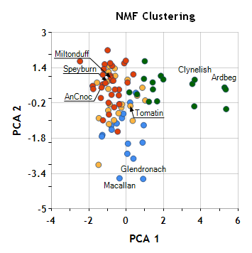 Cluster Analysis, Part IV: Non-negative Matrix Factorization