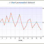 c-Chart, or Count Chart