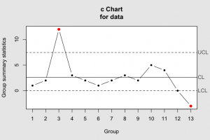 c-chart generated the R package qcc