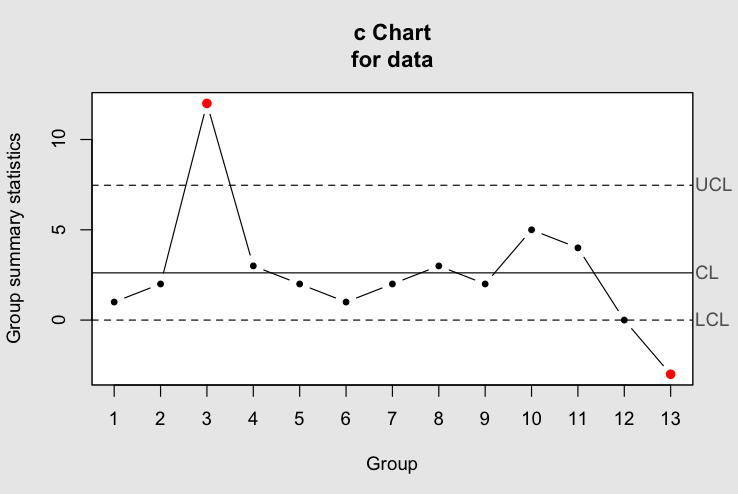 C Chart Generated By R Package Qcc