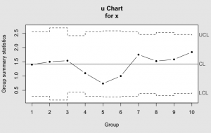 u-chart generated by the R package qcc