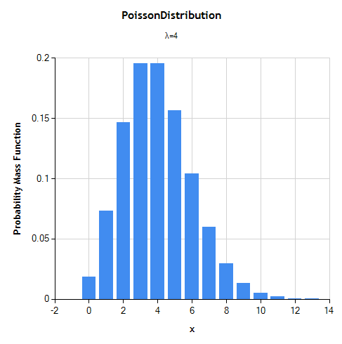 A math chart of a poisson distribution