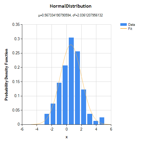PDF() of fitted distribution