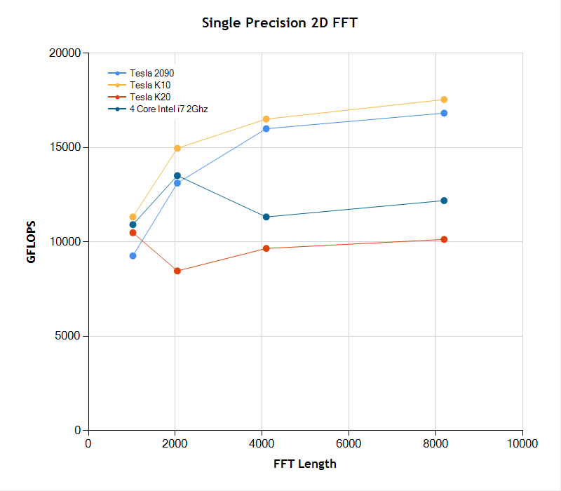 Performance or single precision 2D FFT