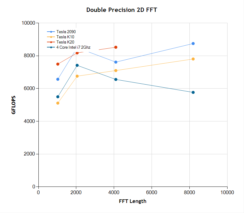Performance of double precision 2D FFT