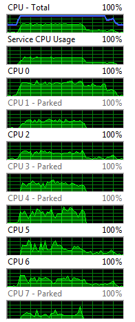 CPU load while running FFT's on CPU
