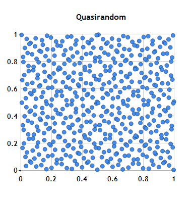 Quasirandom Points