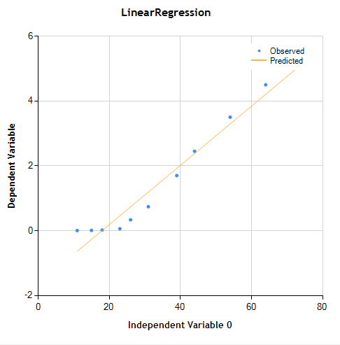 C# linear regression chart