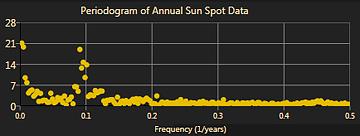 Periodogram of sun spot data.