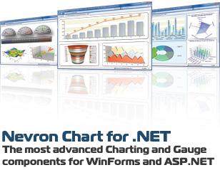 Nevron Chart Visualizations