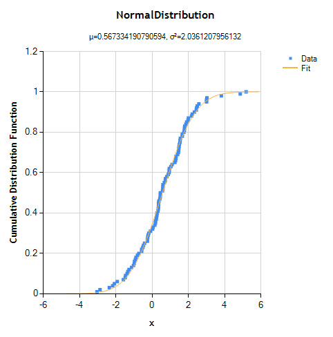 CDF() of fitted distribution