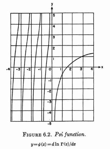 Phi function, from Abramowitz & Stegun (1965) page 258.
