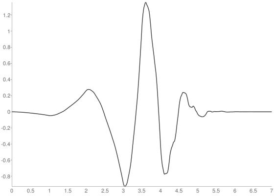 Daubechies 4 wavelet
