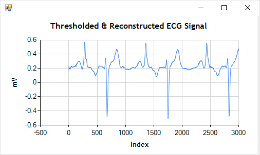 Filtered ECG Signal