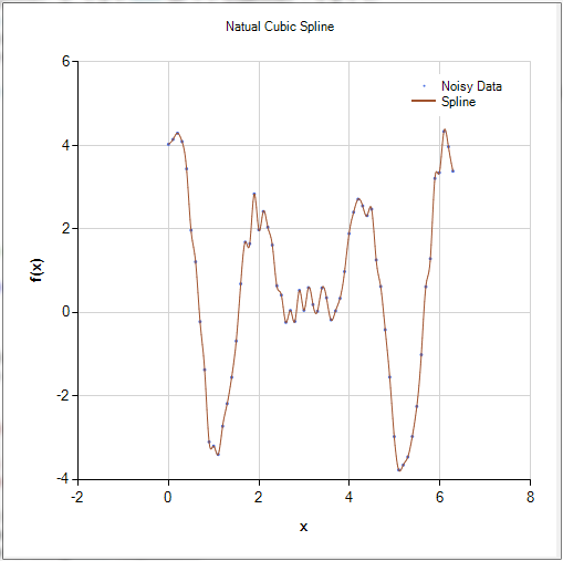 Cubic Spline with Noisy Data
